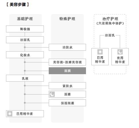 資生堂The Ginza 高效保濕滋潤面膜 27mL*6枚入商品描述