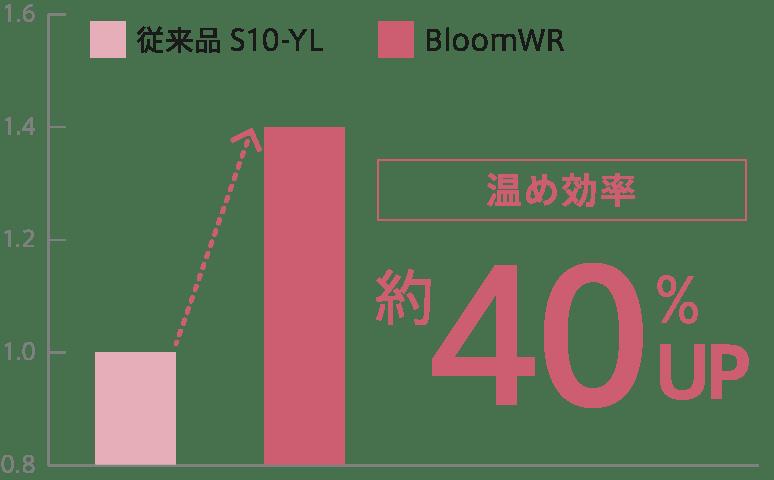 YAMAN Bloom WR S12-YLdescription