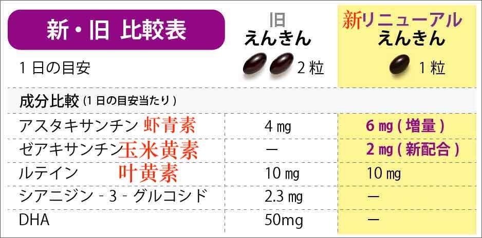 FANCL 中老年明目健眼綜合護眼膠囊 30日分/90日分商品描述